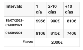 Precios neumática semirrígida Capelli Tempest 900 Ibiza 2021